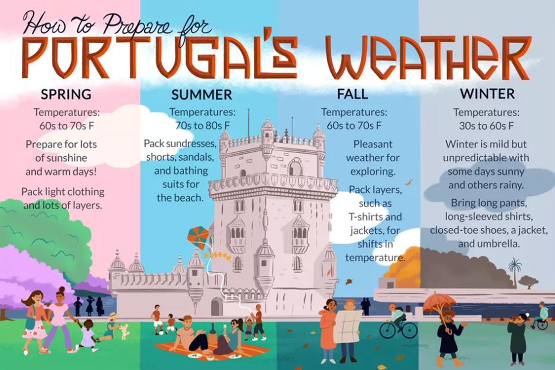 آب و هوای پرتغال