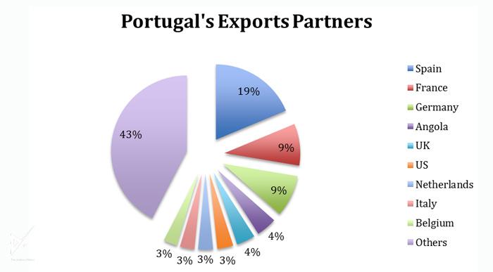 آدرس همراه شما در سرمایه گذای در پرتغال